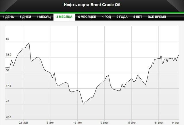 Цена Brent превысила $53 за баррель впервые с мая