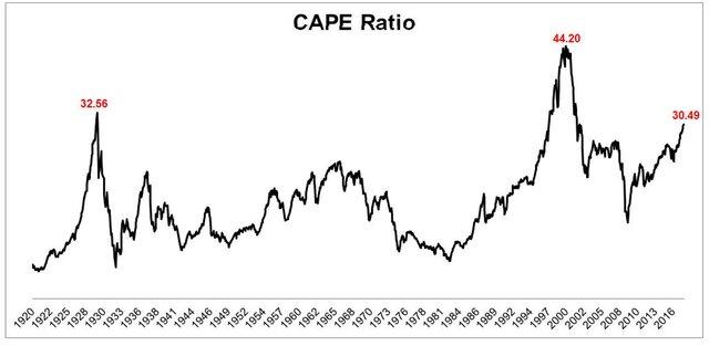 Рынки готовятся повторить крах 1929 года?