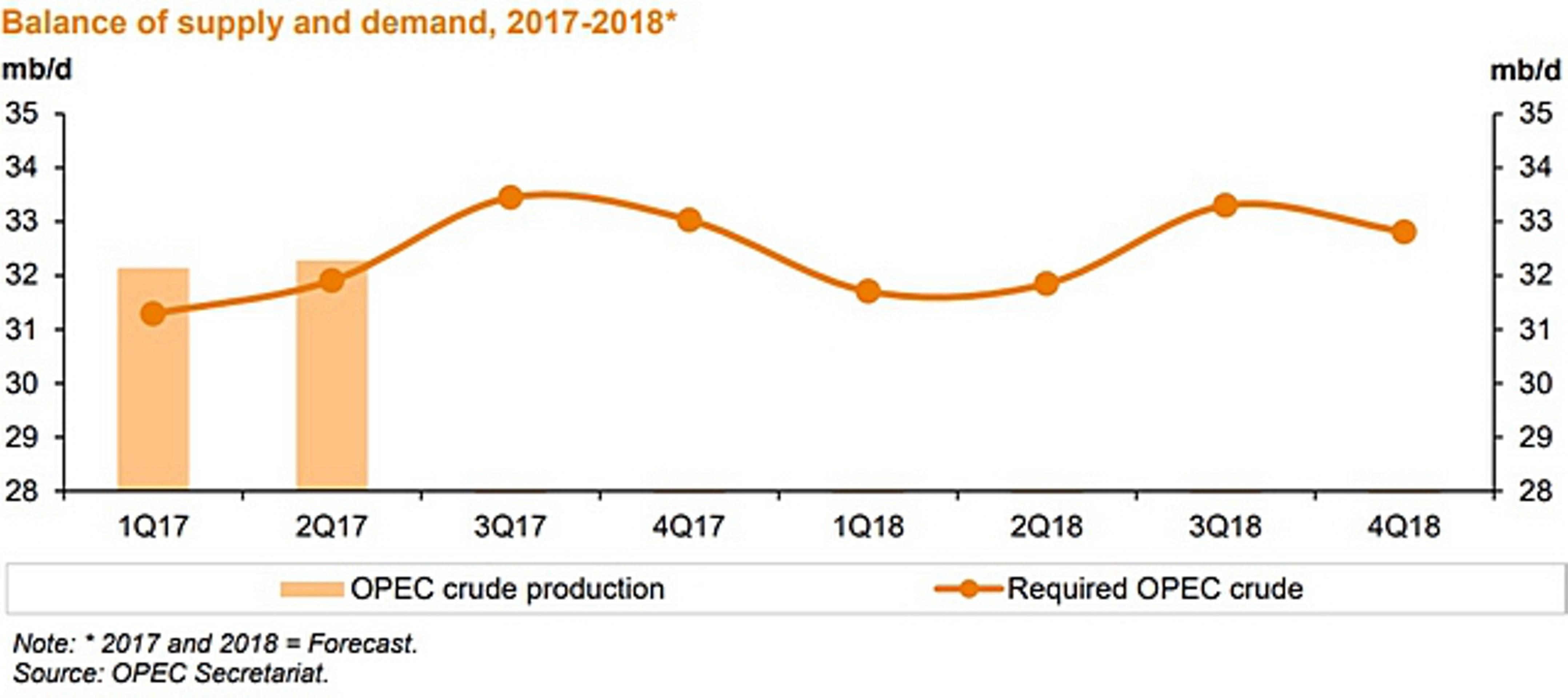 Добыча нефти ОПЕК в июле выросла третий месяц подряд Распечатать