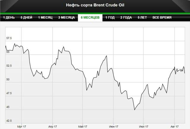 МЭА: рост спроса поможет сбалансировать рынок нефти