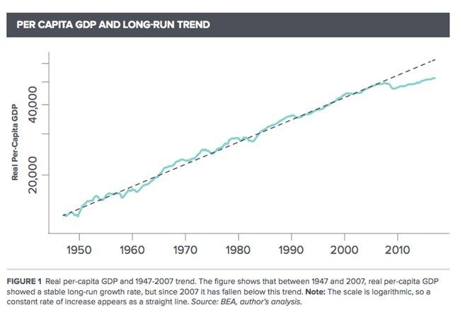 Великая рецессия продолжается: 4 графика
