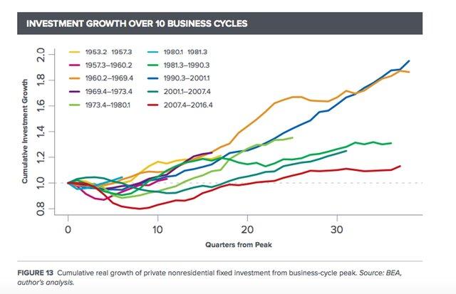 Инвестиции в реальный сектор