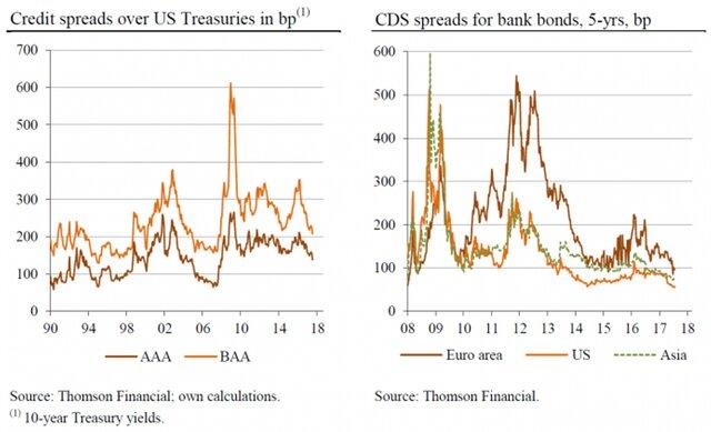 Мировые ЦБ скрывают реальную премию за риск