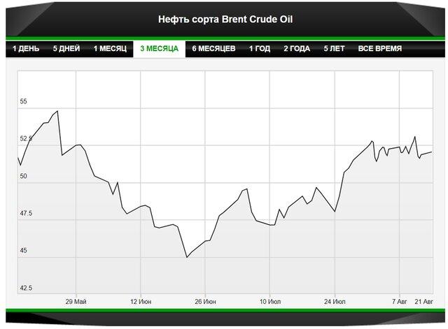 Нефть проследит за геополитическими рисками