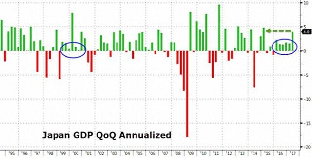 Экономика Японии заметно ускорилась