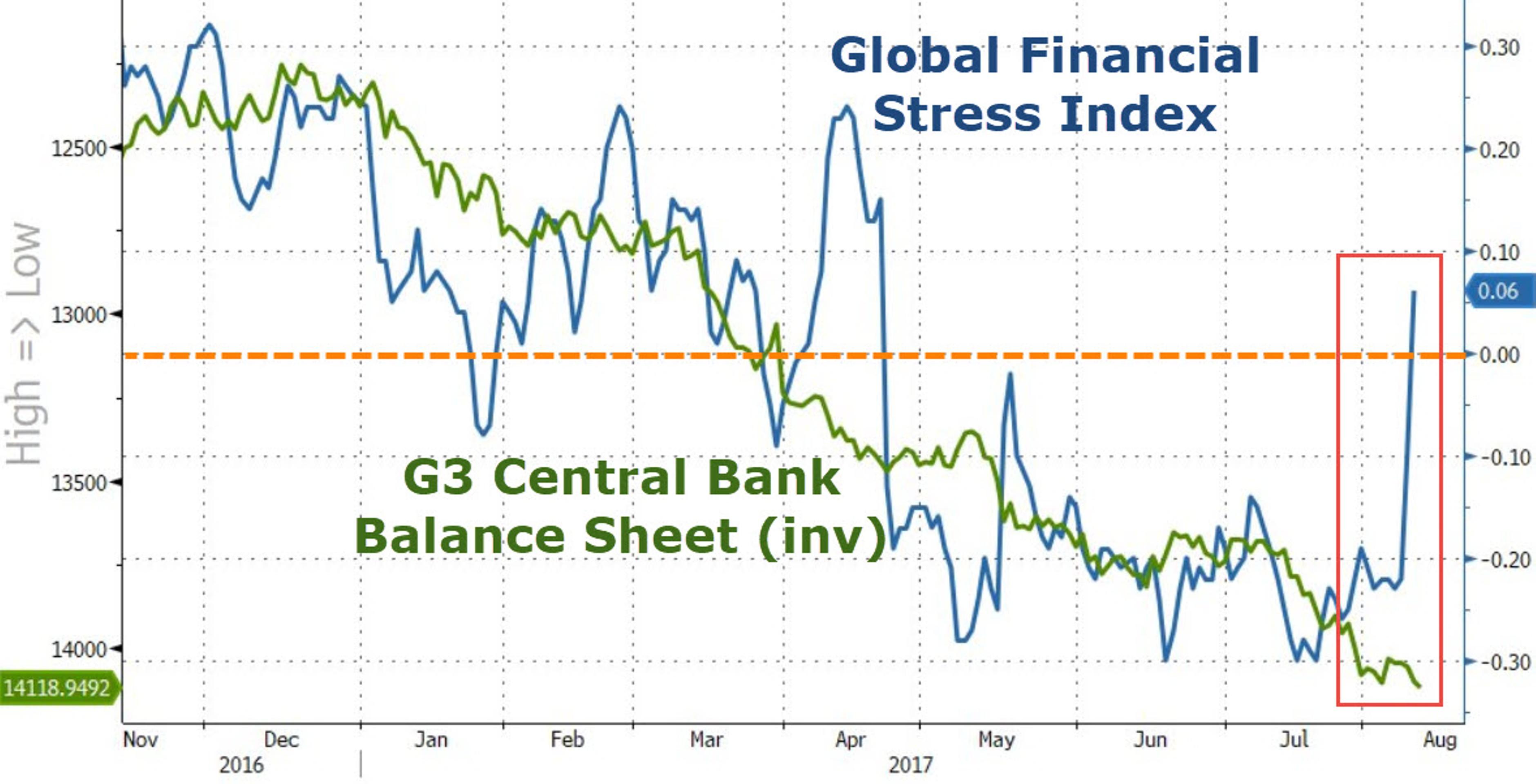 Мировые рынки испытали сильнейший с 2011 года стресс
