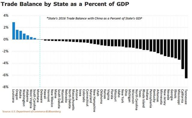 Часть торгового баланса в ВВП