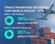 Трансграничная интернет - торговля в России
