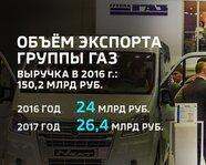 Объем экспорта группы ГАЗ
