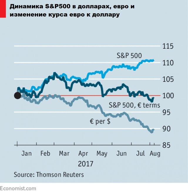 Инвесторы и политика: почему прогнозы не сбываются?