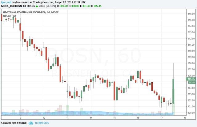 Китайская CEFC ведет переговоры о закупке доли в«Роснефти»
