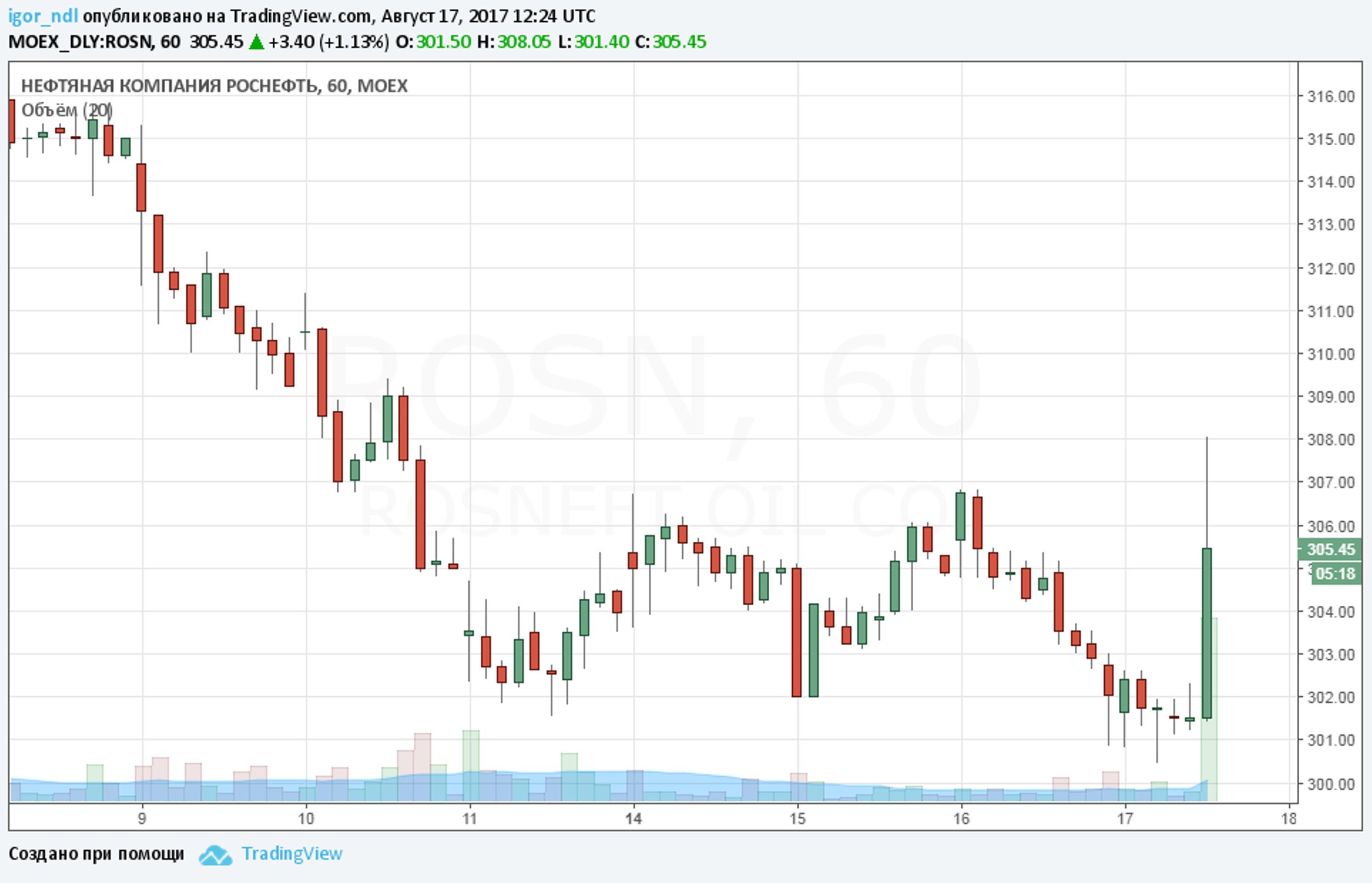 """""""Роснефть"""" продает долю китайцам? Реакция рынка"""