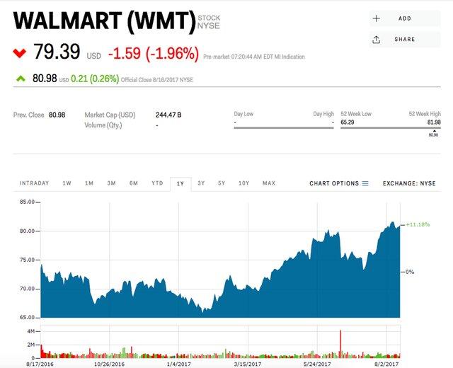 Wal-Mart в отчете отметил сильный рост онлайн-продаж