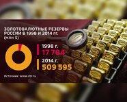 Золотовалютные резервы России в 1998  и 2014 годах
