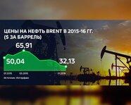 Цены на нефть Brent  в 2015-2016 гг.