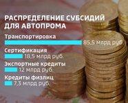 Распределение субсидий для автопрома