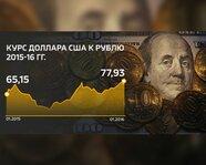 Курс доллара США к рублю в 2015 - 2016 гг.