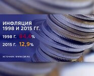 Инфляция в России в 1998 и 2015 годах