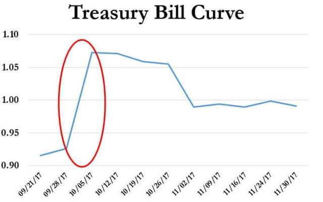 Лидер республиканцев вСенате уверил вскором повышении лимита госдолга США