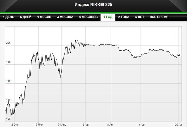 Рынки акций Японии, Австралии начали торги снижением