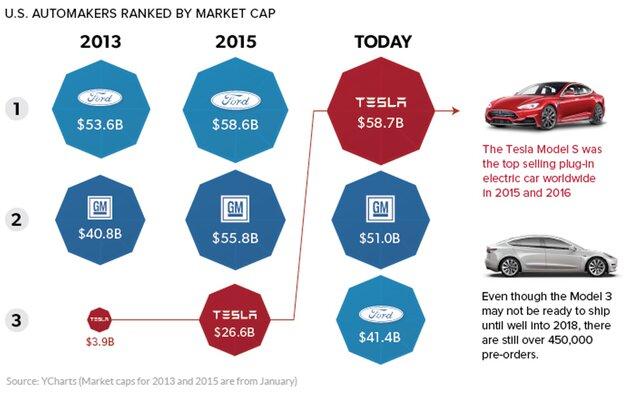 Как Tesla сможет попасть в топ-5 автовендоров?