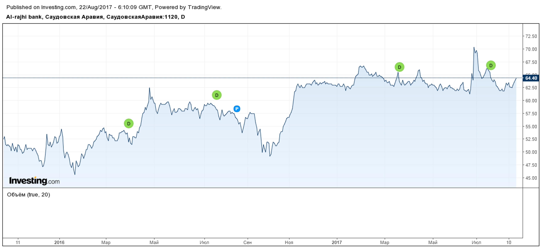 Как саудовский банк стал любимцем инвесторов