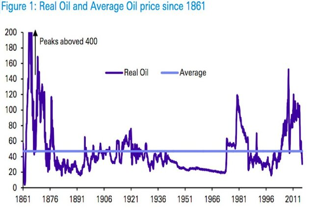 Повторится ли на рынке нефти еще один 2008 год?