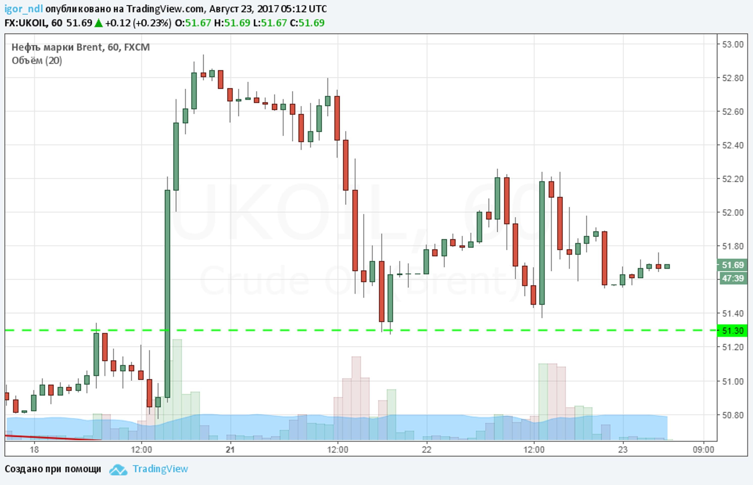 Рынок нефти готовится покорить новые высоты