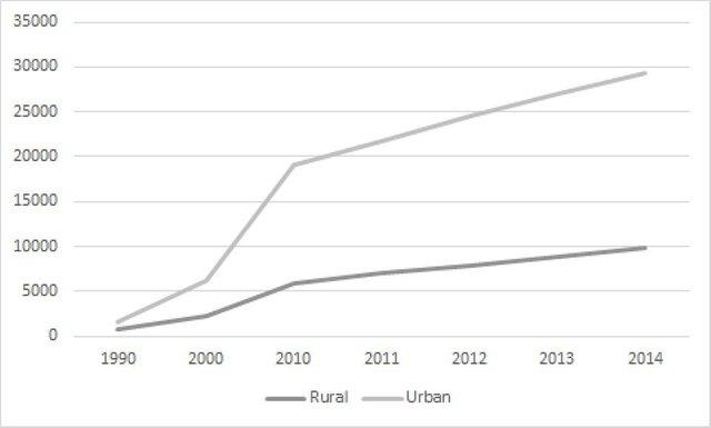 Реальные располагаемые доходы городских и сельских китайцев