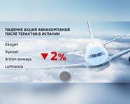 Падение акций авиакомпаний после терактов в Испании