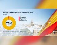 Число туристов в Испании в 2016 году