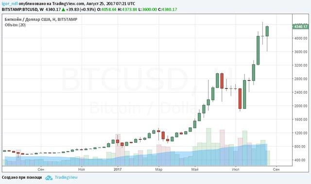 Что Бернанке расскажет о криптовалютах?