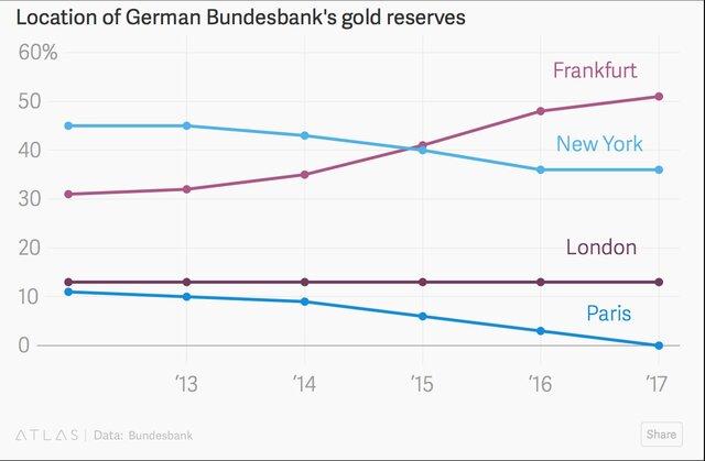 Вся правда о репатриации золота Германии из США