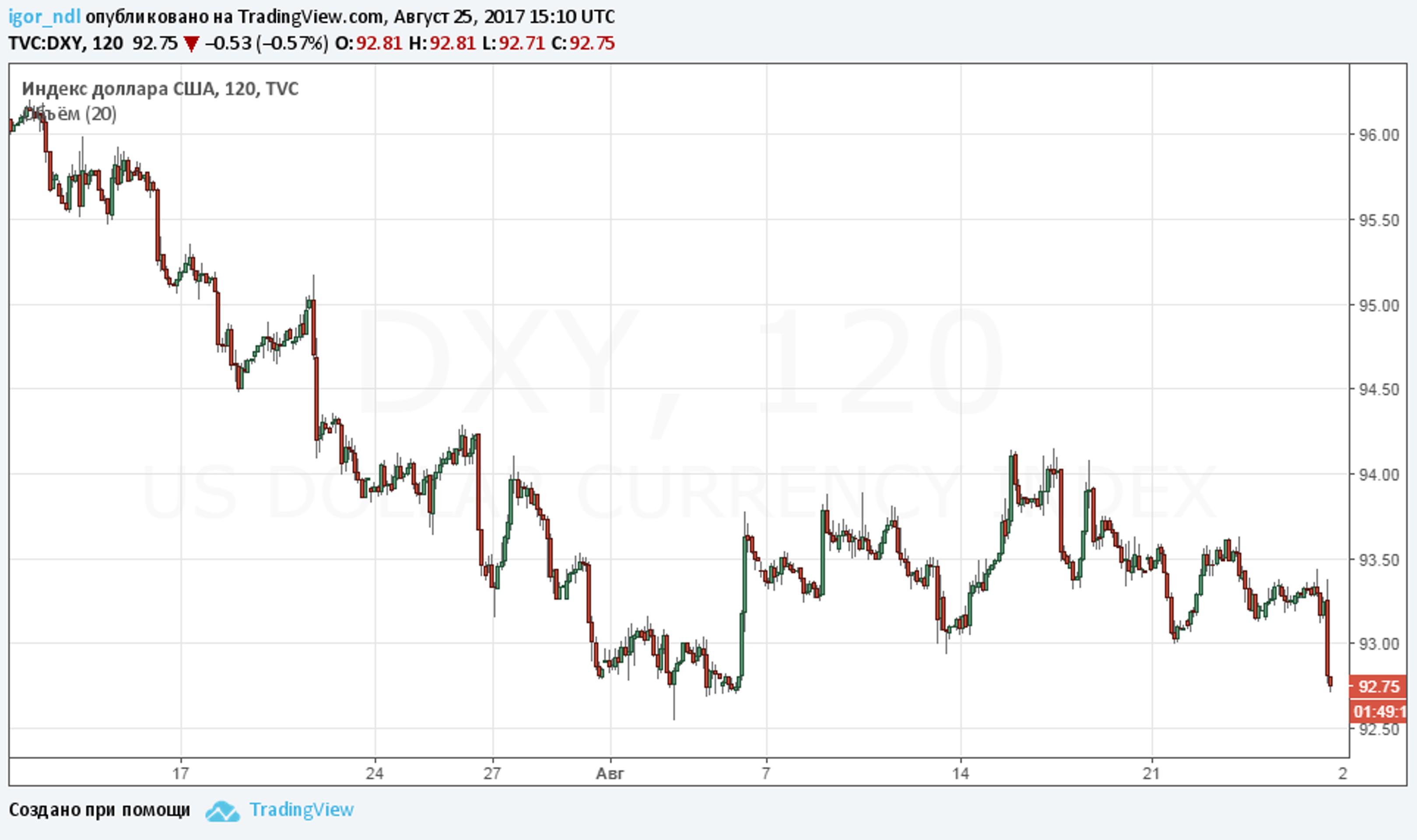 Бездействие Йеллен обвалило доллар