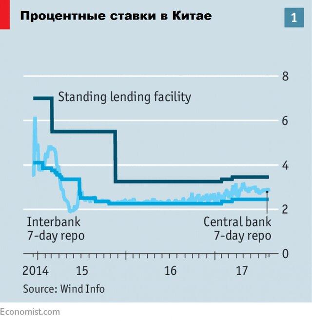 Процентные ставки в Китае