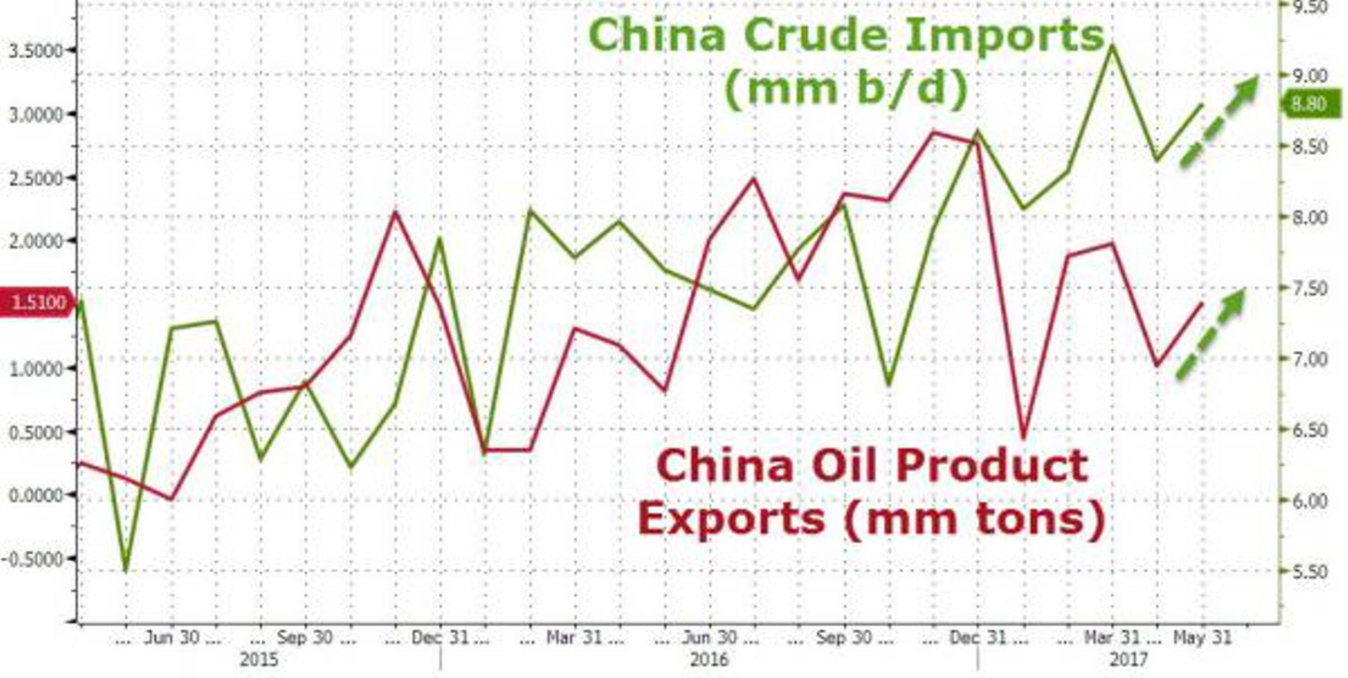 Почему Китай может обвалить цены на нефть?