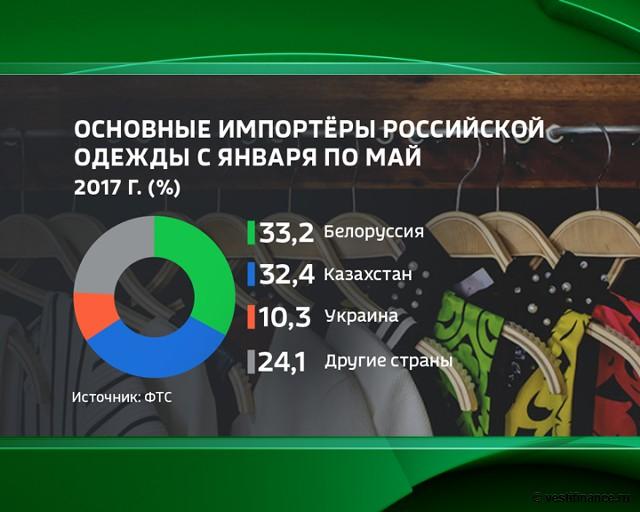 Основные импортеры российской одежды с января по май 2017 года