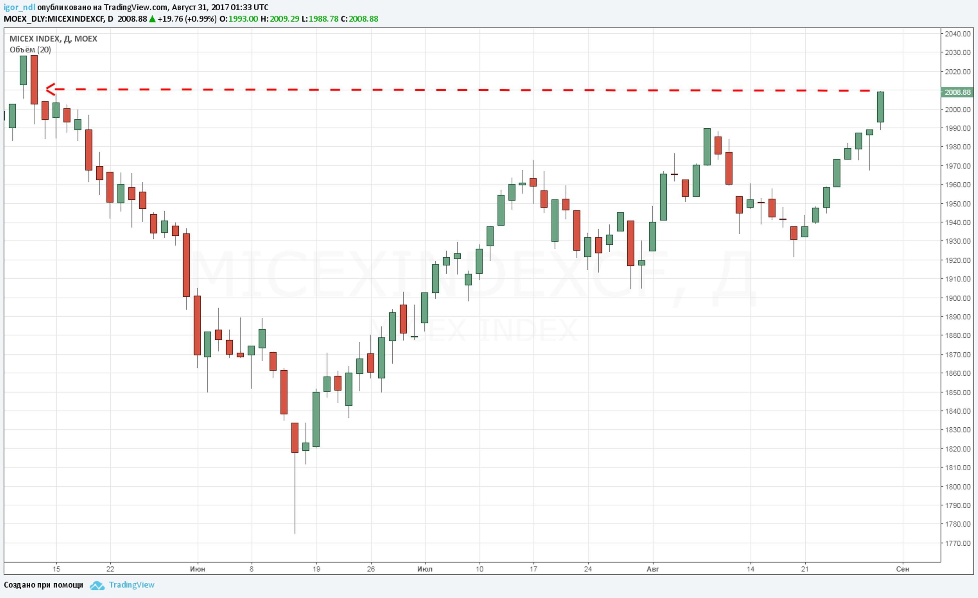 Почему фондовый рынок РФ готов покорить новые высоты