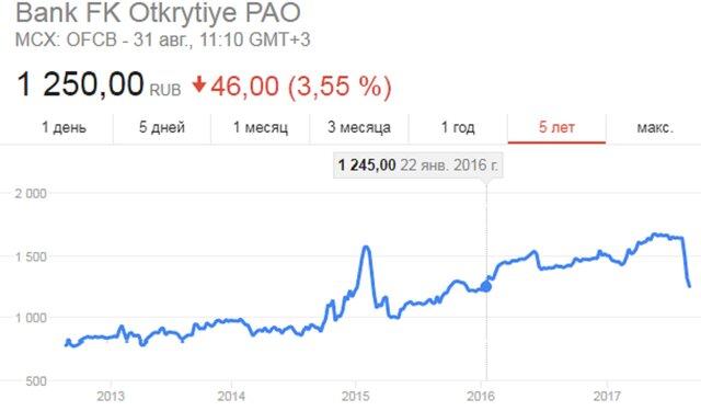 """Акции """"Открытия"""" упали до минимума января 2016 года"""