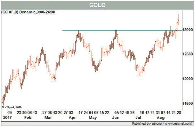 Горячий рынок золота: реальность или ралли дураков?