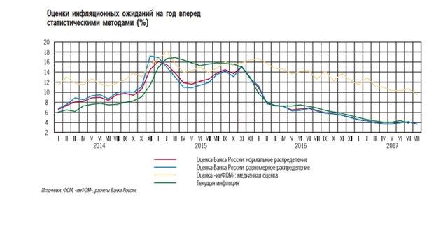 Инфляционные ожидания жителей Российской Федерации снизились доисторического минимума— ЦБ