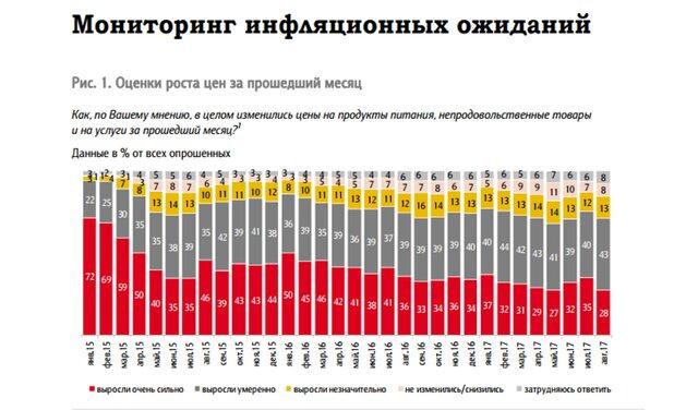 ЦБ: инфляционные ожидания граждан России нагод снизились доисторического минимума