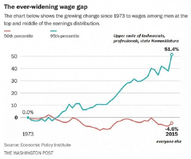 Рост зарплаты