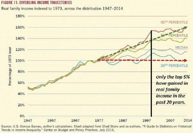 диференциация доходов