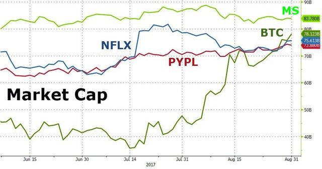 Как bitcoin обошел PayPal и Morgan Stanley