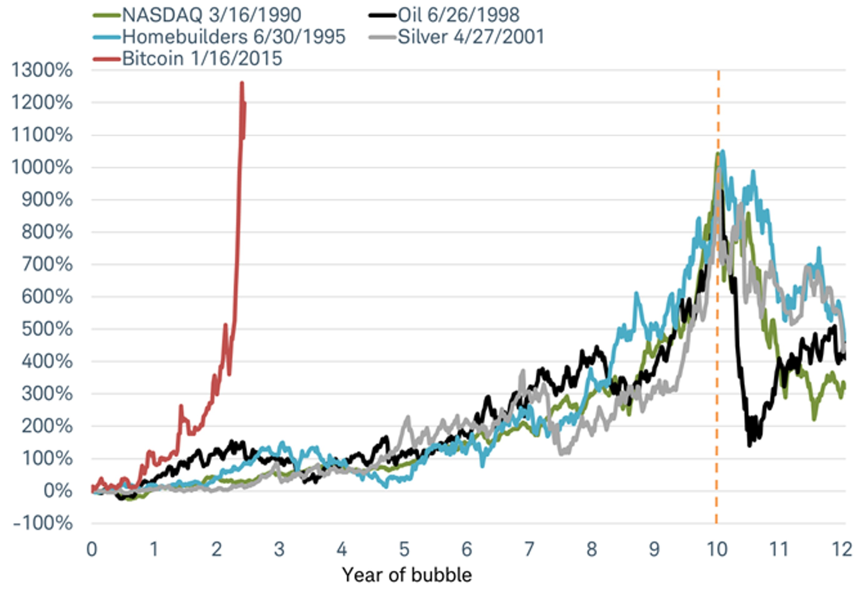 Почему биткоин - пузырь и когда он лопнет?