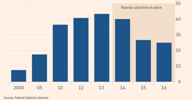 Эмбарго – золотая карта агропромышленного сектора РФ