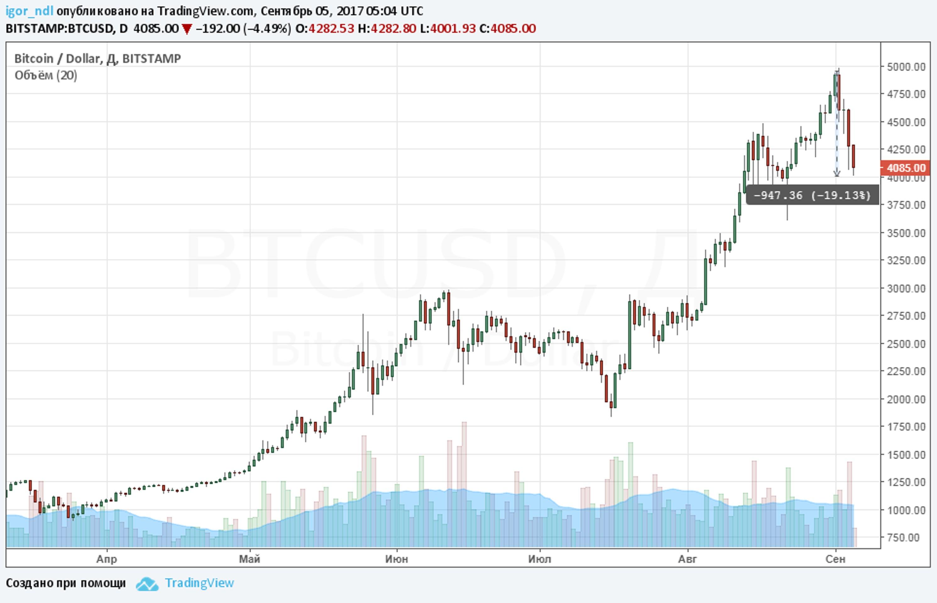 Центробанки пустили криптовалюты под откос
