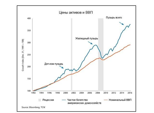 Цены активов и ВВП
