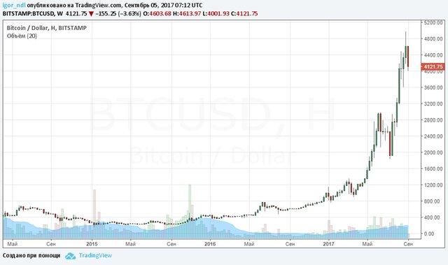 биткоин - доллар